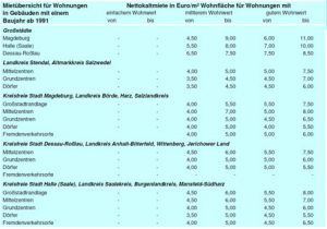 nettokaltmiete-Magdeburg-immobilienverkauf-immobilientrends-preisentwicklung-immobilienpreis-immobilienmakler-makler